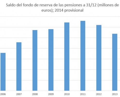 fondo-reserva-jubilación