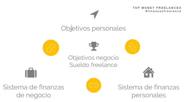 Sistema-finanzas-freelance